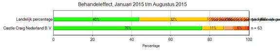 76% van alle patiënten van Castle Craig aan het eind van behandeling abstinent